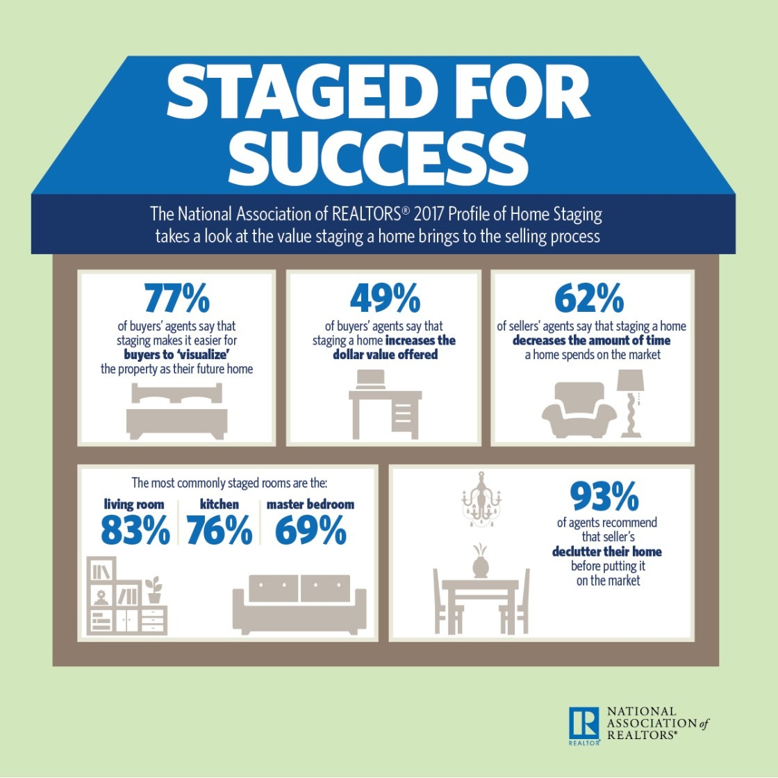 2017 home staging report infographic