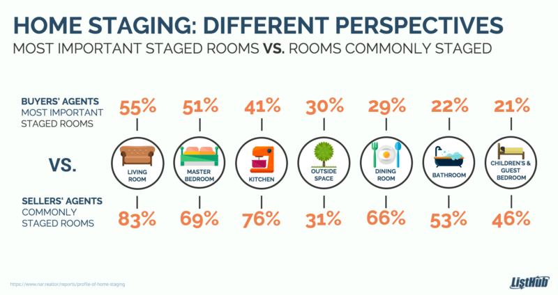 important and commonly staged rooms 800x424 1
